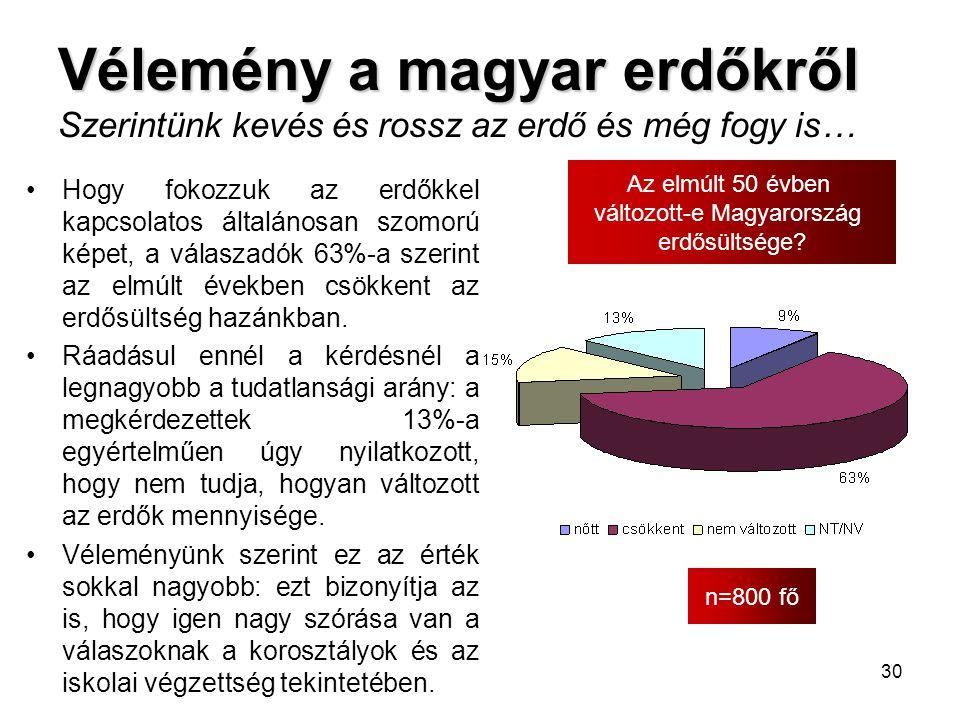 30 Vélemény a magyar erdőkről Vélemény a magyar erdőkről Szerintünk kevés és rossz az erdő és még fogy is… n=800 fő Az elmúlt 50 évben változott-e Mag