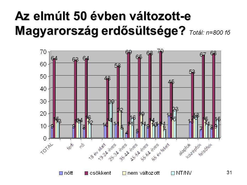 31 Az elmúlt 50 évben változott-e Magyarország erdősültsége? Az elmúlt 50 évben változott-e Magyarország erdősültsége? Totál: n=800 fő