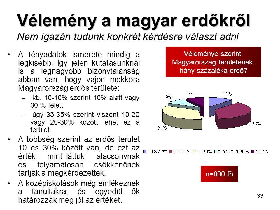 33 Vélemény a magyar erdőkről Vélemény a magyar erdőkről Nem igazán tudunk konkrét kérdésre választ adni n=800 fő Véleménye szerint Magyarország terül