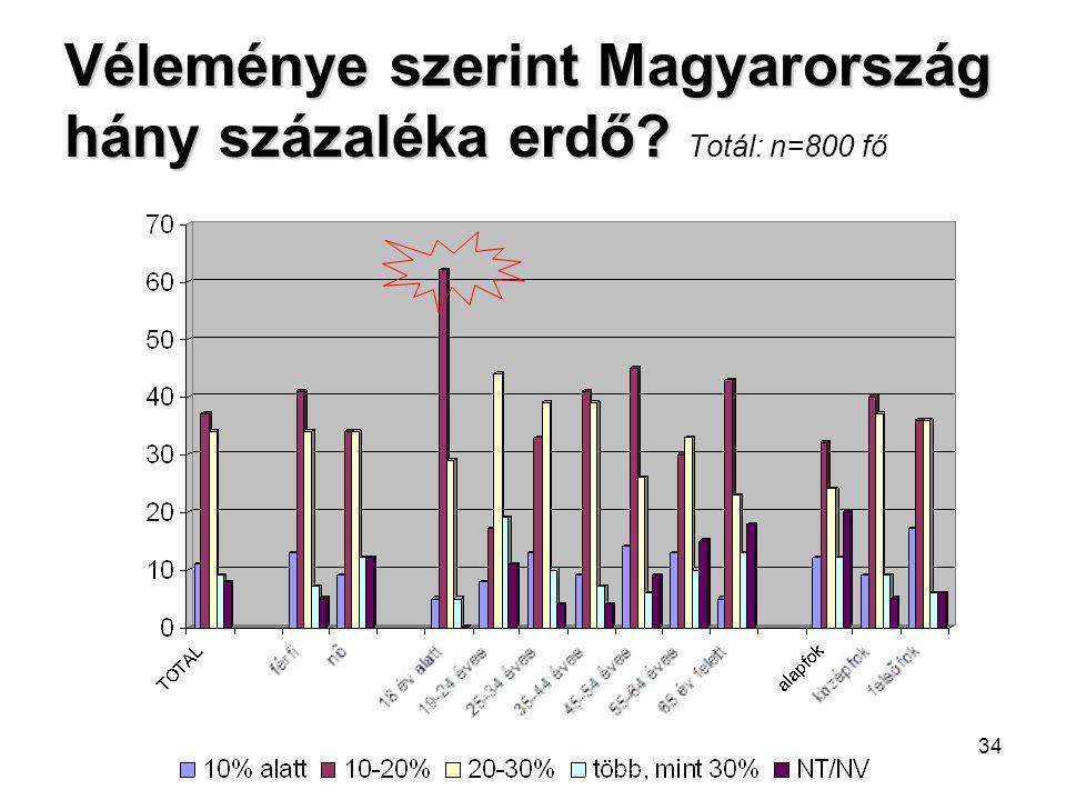 34 Véleménye szerint Magyarország hány százaléka erdő? Véleménye szerint Magyarország hány százaléka erdő? Totál: n=800 fő