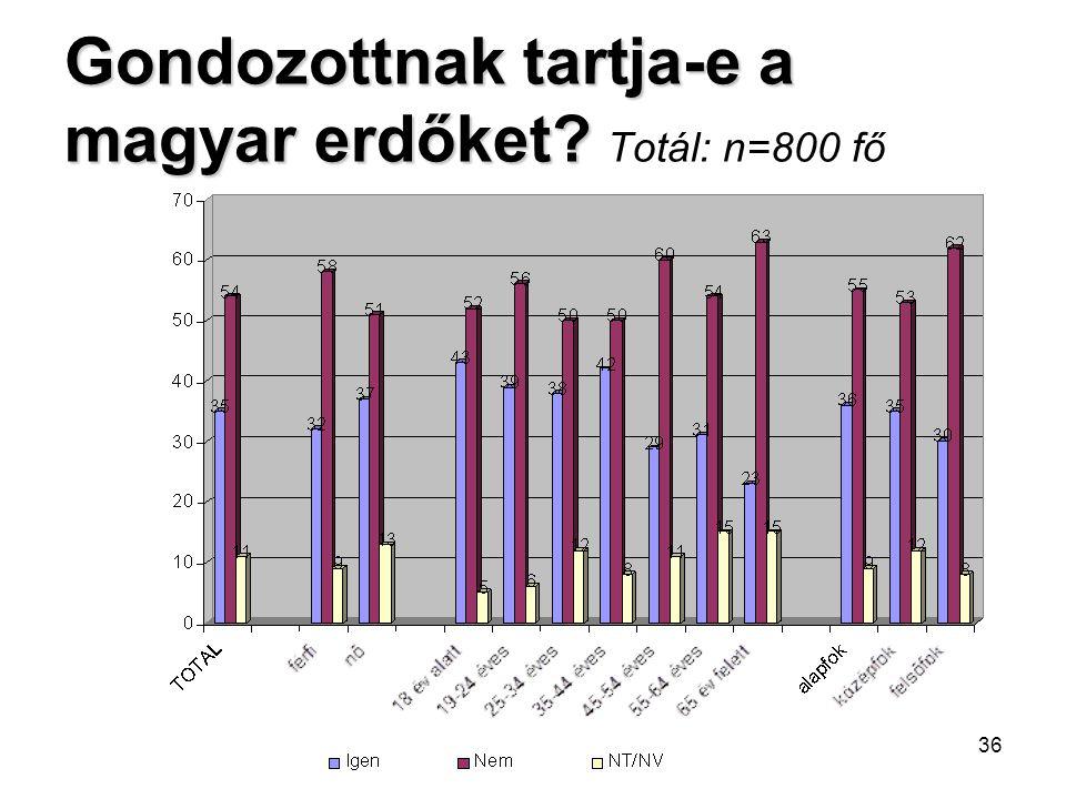36 Gondozottnak tartja-e a magyar erdőket? Gondozottnak tartja-e a magyar erdőket? Totál: n=800 fő
