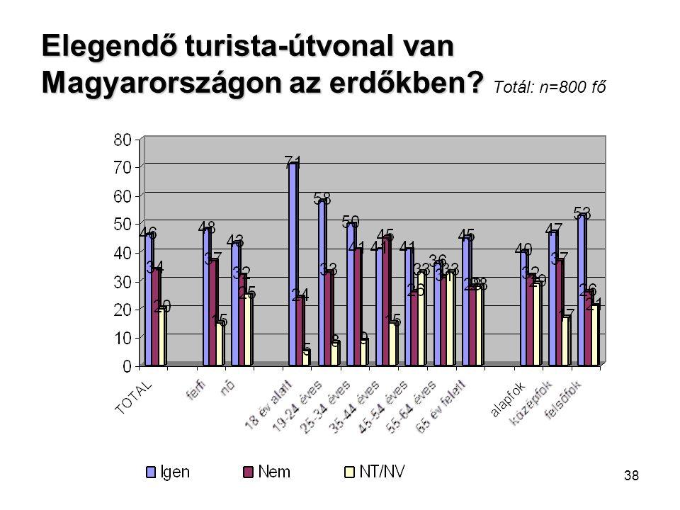 38 Elegendő turista-útvonal van Magyarországon az erdőkben? Elegendő turista-útvonal van Magyarországon az erdőkben? Totál: n=800 fő
