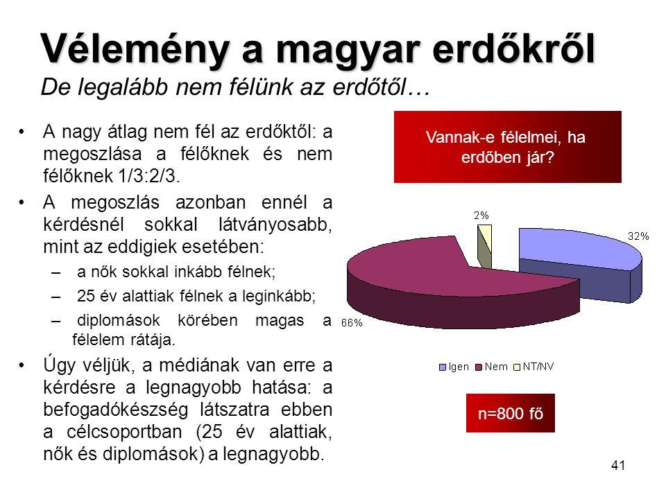 41 Vélemény a magyar erdőkről Vélemény a magyar erdőkről De legalább nem félünk az erdőtől… n=800 fő Vannak-e félelmei, ha erdőben jár? •A nagy átlag