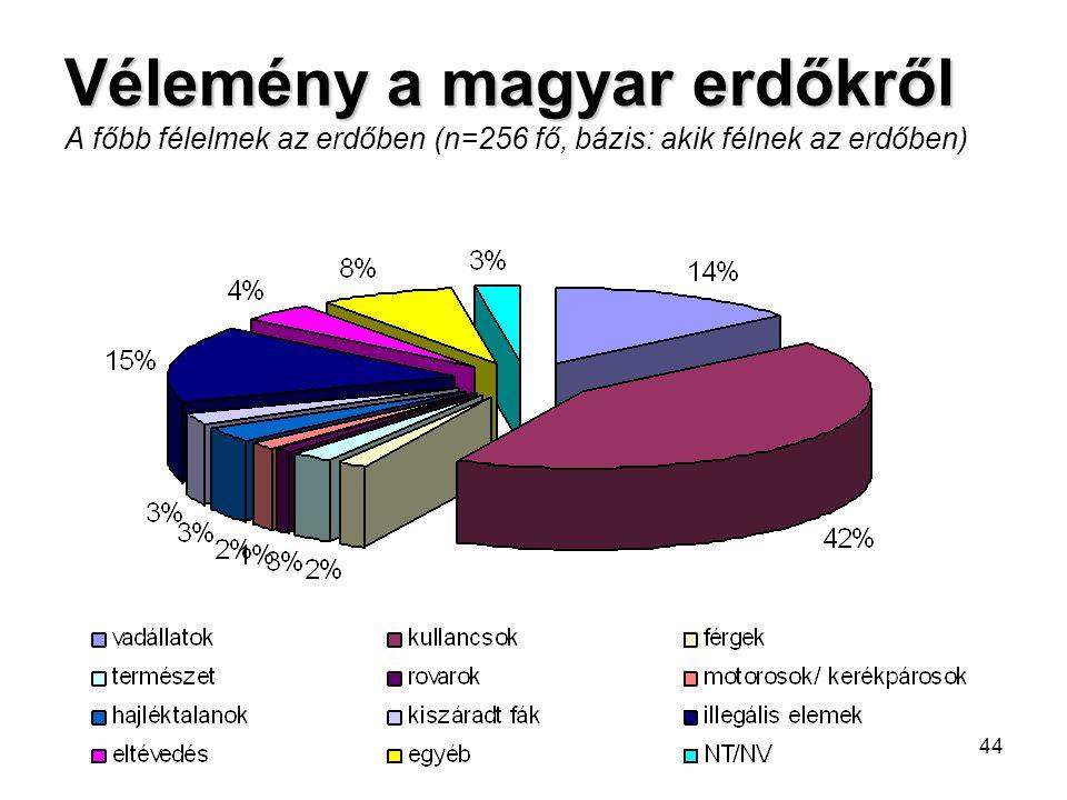 44 Vélemény a magyar erdőkről Vélemény a magyar erdőkről A főbb félelmek az erdőben (n=256 fő, bázis: akik félnek az erdőben)