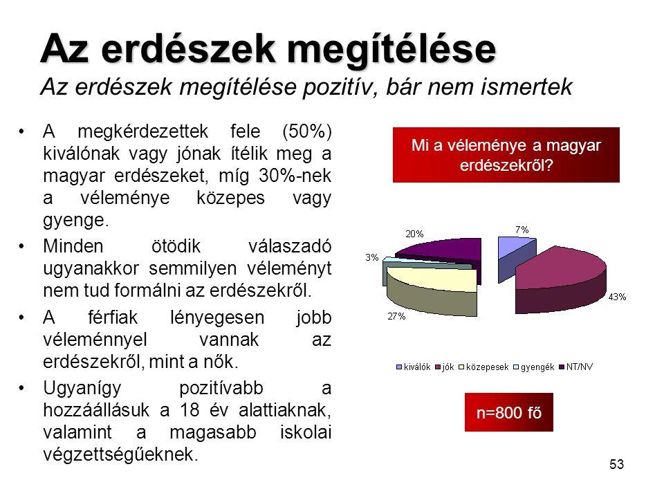 53 Az erdészek megítélése Az erdészek megítélése Az erdészek megítélése pozitív, bár nem ismertek n=800 fő Mi a véleménye a magyar erdészekről? •A meg