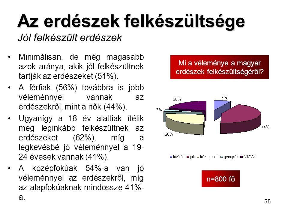 55 Az erdészek felkészültsége Az erdészek felkészültsége Jól felkészült erdészek n=800 fő Mi a véleménye a magyar erdészek felkészültségéről? •Minimál