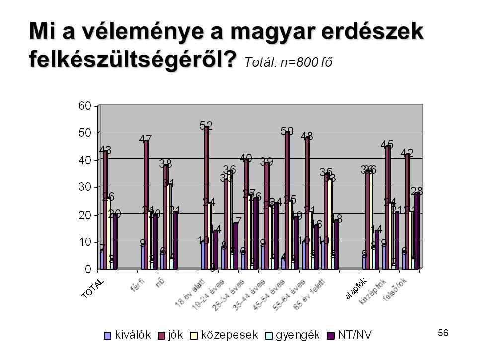 56 Mi a véleménye a magyar erdészek felkészültségéről? Mi a véleménye a magyar erdészek felkészültségéről? Totál: n=800 fő