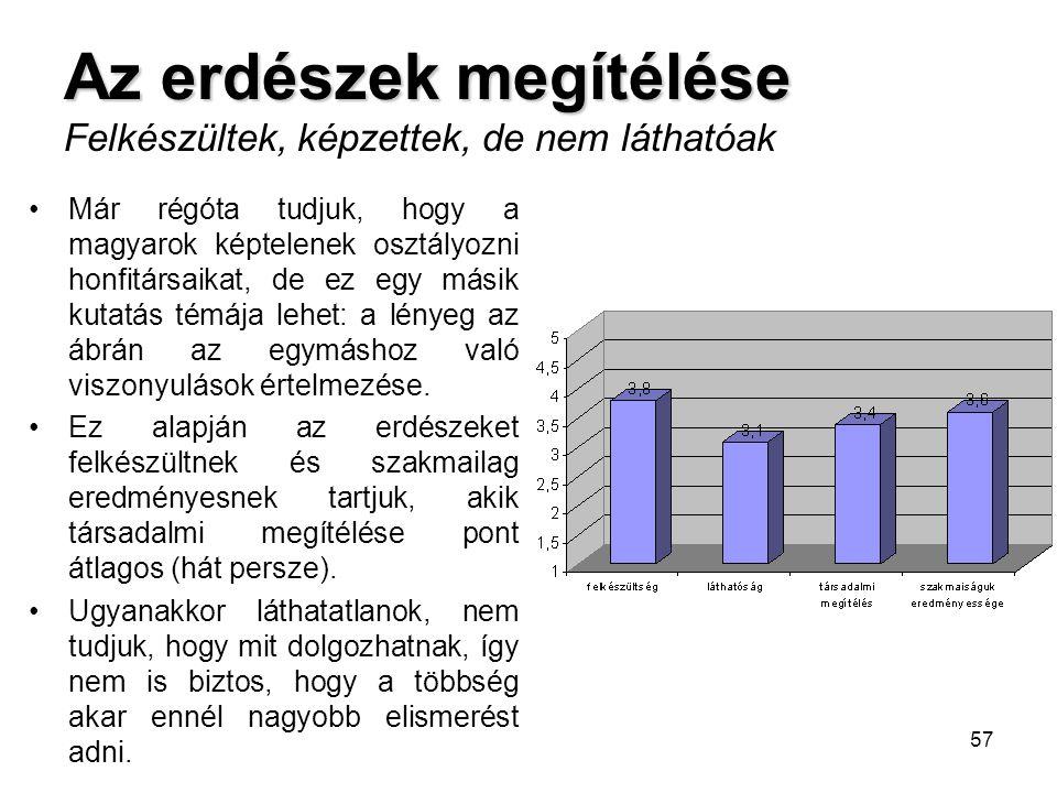57 •Már régóta tudjuk, hogy a magyarok képtelenek osztályozni honfitársaikat, de ez egy másik kutatás témája lehet: a lényeg az ábrán az egymáshoz val