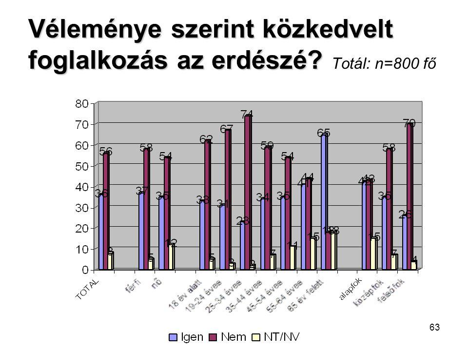 63 Véleménye szerint közkedvelt foglalkozás az erdészé? Véleménye szerint közkedvelt foglalkozás az erdészé? Totál: n=800 fő