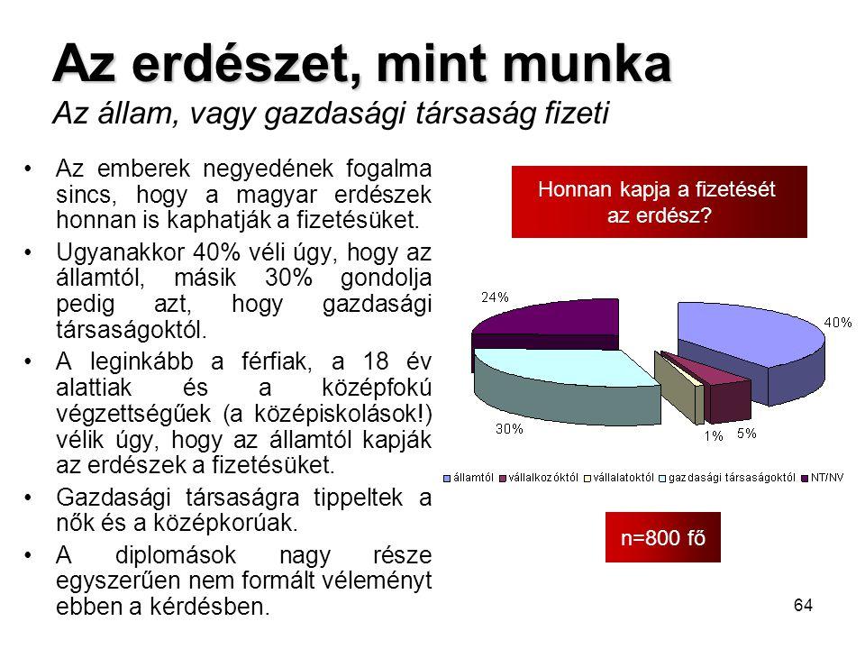 64 Az erdészet, mint munka Az erdészet, mint munka Az állam, vagy gazdasági társaság fizeti n=800 fő Honnan kapja a fizetését az erdész? •Az emberek n