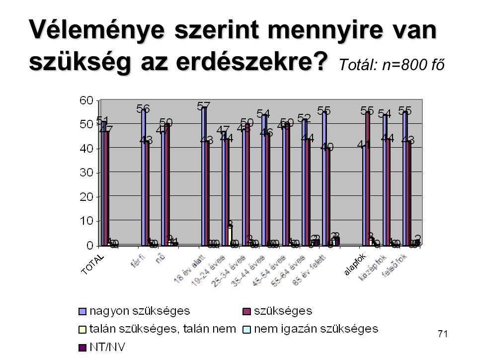 71 Véleménye szerint mennyire van szükség az erdészekre? Véleménye szerint mennyire van szükség az erdészekre? Totál: n=800 fő