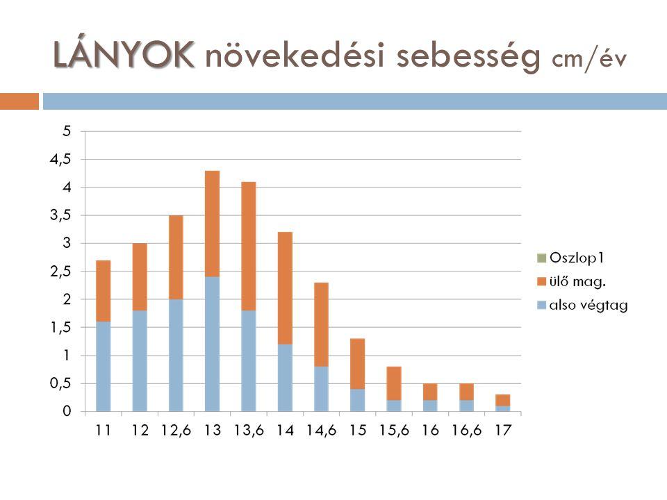 FIÚK FIÚK növekedési sebesség: cm/év