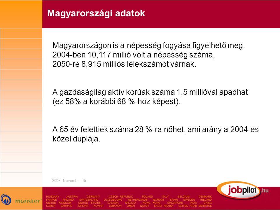 Magyarországi adatok 2006.November 15. Magyarországon is a népesség fogyása figyelhető meg.