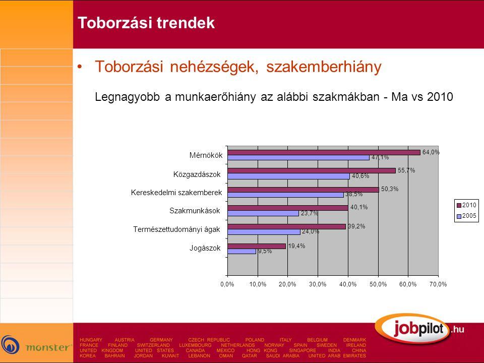 •Toborzási nehézségek, szakemberhiány Legnagyobb a munkaerőhiány az alábbi szakmákban - Ma vs 2010 Toborzási trendek 9,5% 24,0% 23,7% 38,5% 40,6% 47,1% 19,4% 39,2% 40,1% 50,3% 55,7% 64,0% 0,0%10,0%20,0%30,0%40,0%50,0%60,0%70,0% Jogászok Természettudományi ágak Szakmunkások Kereskedelmi szakemberek Közgazdászok Mérnökök 2010 2005
