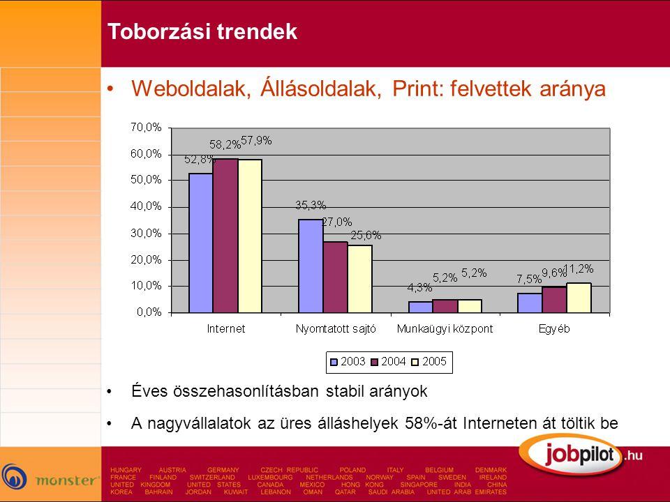 •Weboldalak, Állásoldalak, Print: felvettek aránya •Éves összehasonlításban stabil arányok •A nagyvállalatok az üres álláshelyek 58%-át Interneten át töltik be Toborzási trendek