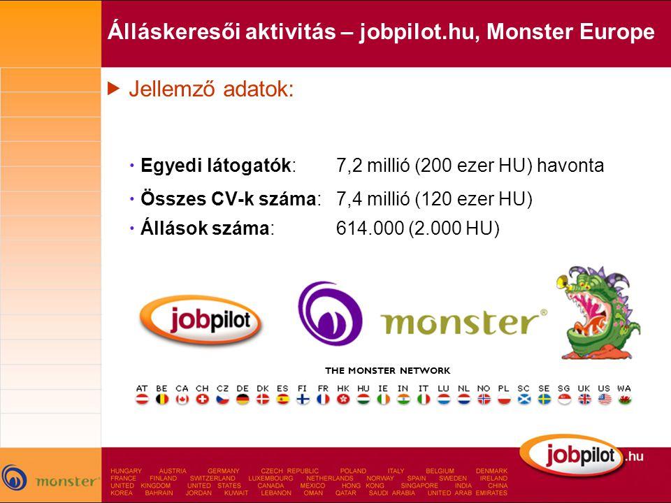  Jellemző adatok:  Egyedi látogatók: 7,2 millió (200 ezer HU) havonta  Összes CV-k száma: 7,4 millió (120 ezer HU)  Állások száma: 614.000 (2.000 HU) Álláskeresői aktivitás – jobpilot.hu, Monster Europe THE MONSTER NETWORK