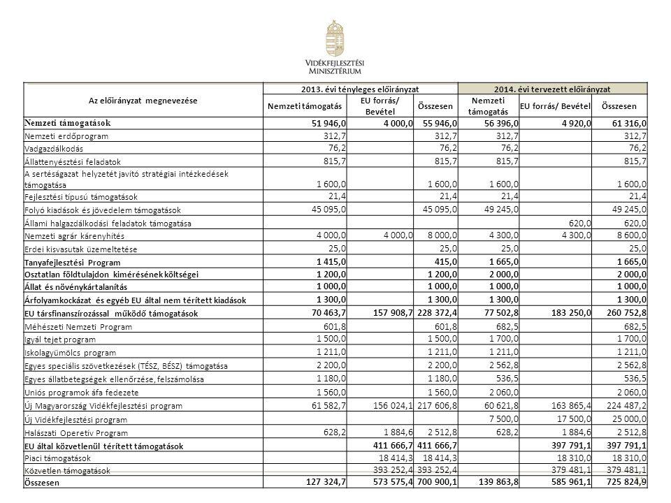 31 Az előirányzat megnevezése 2013. évi tényleges előirányzat2014. évi tervezett előirányzat Nemzeti támogatás EU forrás/ Bevétel Összesen Nemzeti tám