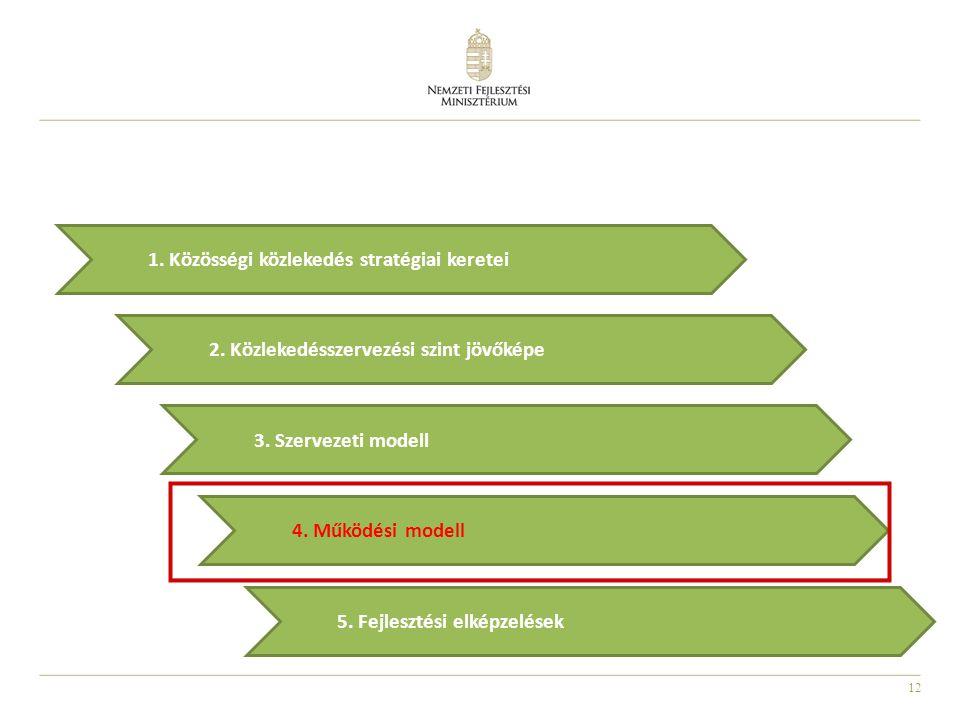 12 2.Közlekedésszervezési szint jövőképe 5. Fejlesztési elképzelések 3.