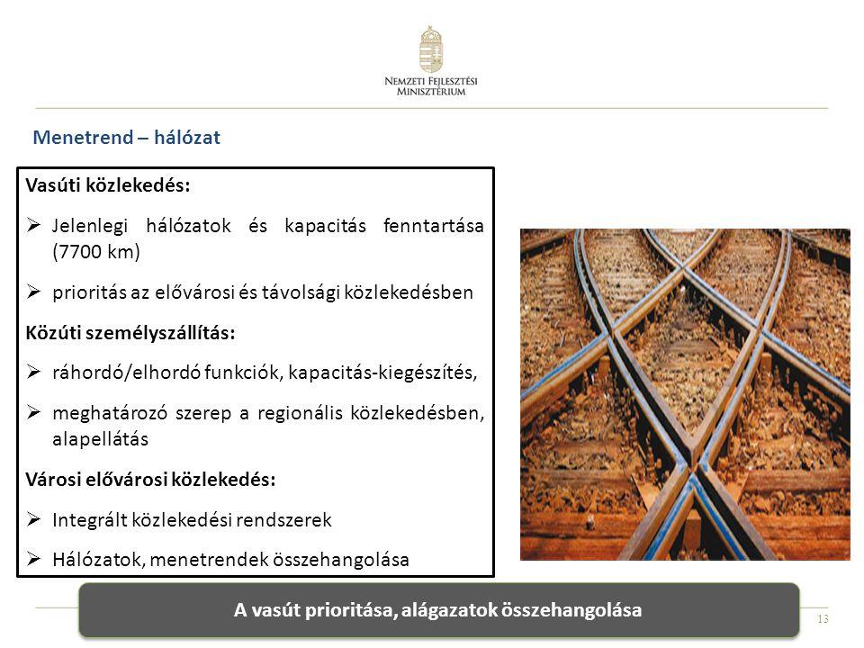 13 Menetrend – hálózat Vasúti közlekedés:  Jelenlegi hálózatok és kapacitás fenntartása (7700 km)  prioritás az elővárosi és távolsági közlekedésben Közúti személyszállítás:  ráhordó/elhordó funkciók, kapacitás-kiegészítés,  meghatározó szerep a regionális közlekedésben, alapellátás Városi elővárosi közlekedés:  Integrált közlekedési rendszerek  Hálózatok, menetrendek összehangolása A vasút prioritása, alágazatok összehangolása