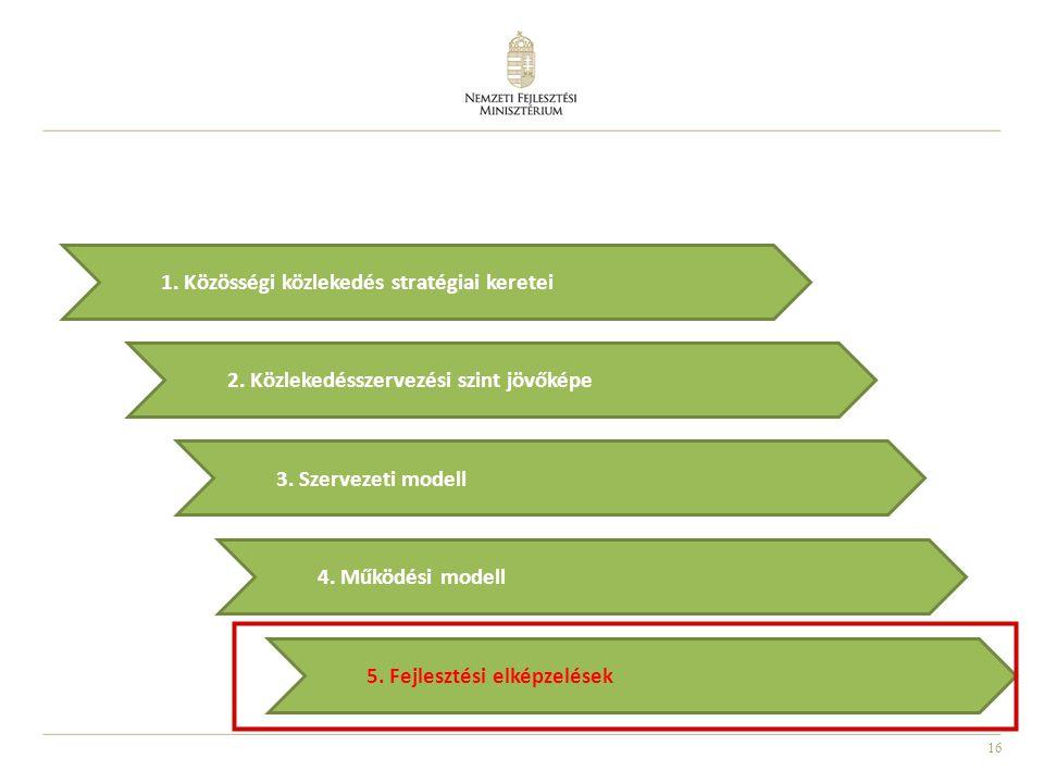 16 2.Közlekedésszervezési szint jövőképe 5. Fejlesztési elképzelések 3.