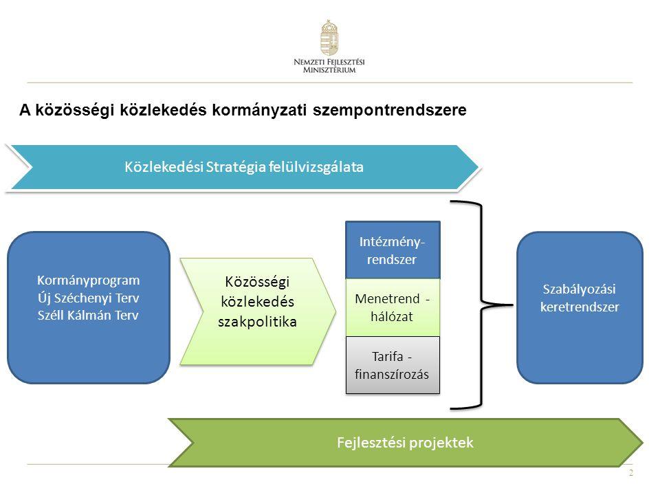 2 A közösségi közlekedés kormányzati szempontrendszere Intézmény- rendszer Menetrend - hálózat Tarifa - finanszírozás Kormányprogram Új Széchenyi Terv Széll Kálmán Terv Közösségi közlekedés szakpolitika Közösségi közlekedés szakpolitika Szabályozási keretrendszer Közlekedési Stratégia felülvizsgálata Fejlesztési projektek