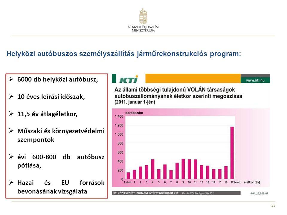 23 Helyközi autóbuszos személyszállítás járműrekonstrukciós program:  6000 db helyközi autóbusz,  10 éves leírási időszak,  11,5 év átlagéletkor,  Műszaki és környezetvédelmi szempontok  évi 600-800 db autóbusz pótlása,  Hazai és EU források bevonásának vizsgálata