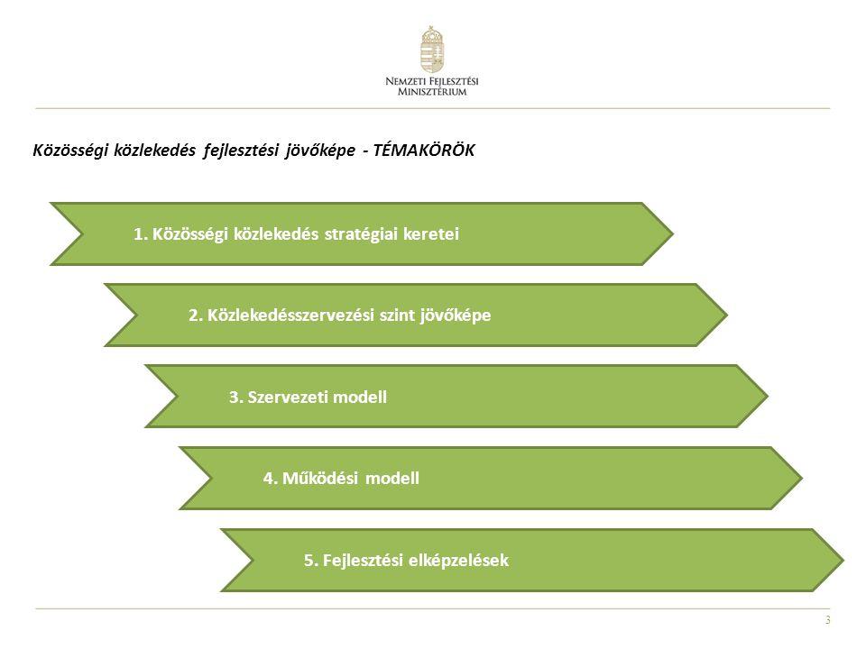 3 Közösségi közlekedés fejlesztési jövőképe - TÉMAKÖRÖK 2.