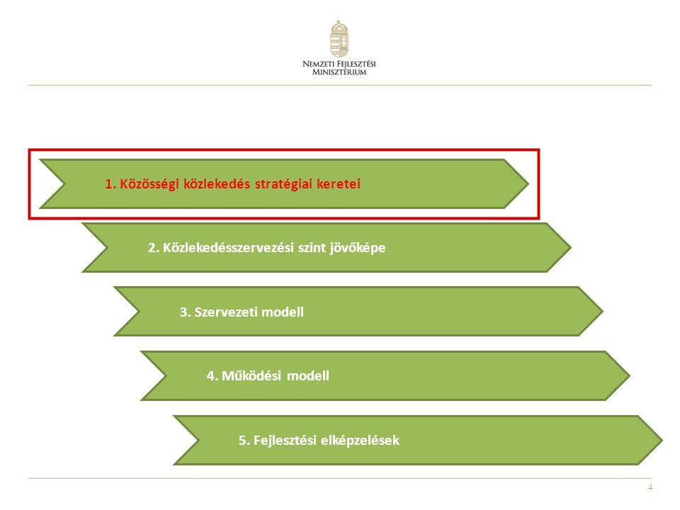 4 2.Közlekedésszervezési szint jövőképe 5. Fejlesztési elképzelések 3.