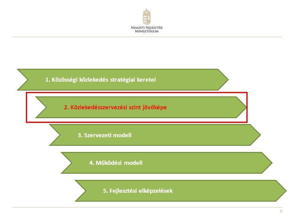 6 2.Közlekedésszervezési szint jövőképe 5. Fejlesztési elképzelések 3.