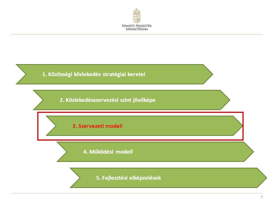 9 2.Közlekedésszervezési szint jövőképe 5. Fejlesztési elképzelések 3.