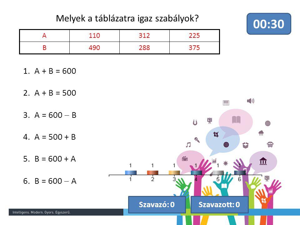 Melyek a táblázatra igaz szabályok? 00:30 Szavazott: 0Szavazó: 0 1.A + B = 600 2.A + B = 500 3.A = 600  B 4.A = 500 + B 5.B = 600 + A 6.B = 600  A A
