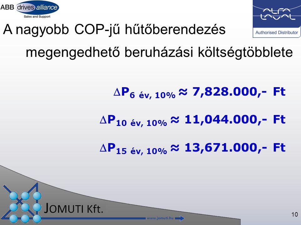 10 megengedhető beruházási költségtöbblete A nagyobb COP-jű hűtőberendezés P 6 év, 10% ≈ 7,828.000,- Ft P 10 év, 10% ≈ 11,044.000,- Ft P 15 év, 10% ≈ 13,671.000,- Ft