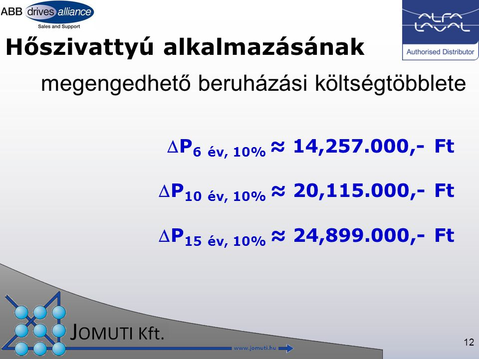 12 megengedhető beruházási költségtöbblete Hőszivattyú alkalmazásának P 6 év, 10% ≈ 14,257.000,- Ft P 10 év, 10% ≈ 20,115.000,- Ft P 15 év, 10% ≈ 24,899.000,- Ft
