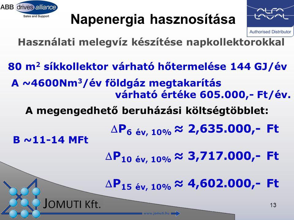 13 Napenergia hasznosítása 80 m 2 síkkollektor várható hőtermelése 144 GJ/év A ~4600Nm 3 /év földgáz megtakarítás várható értéke 605.000,- Ft/év.