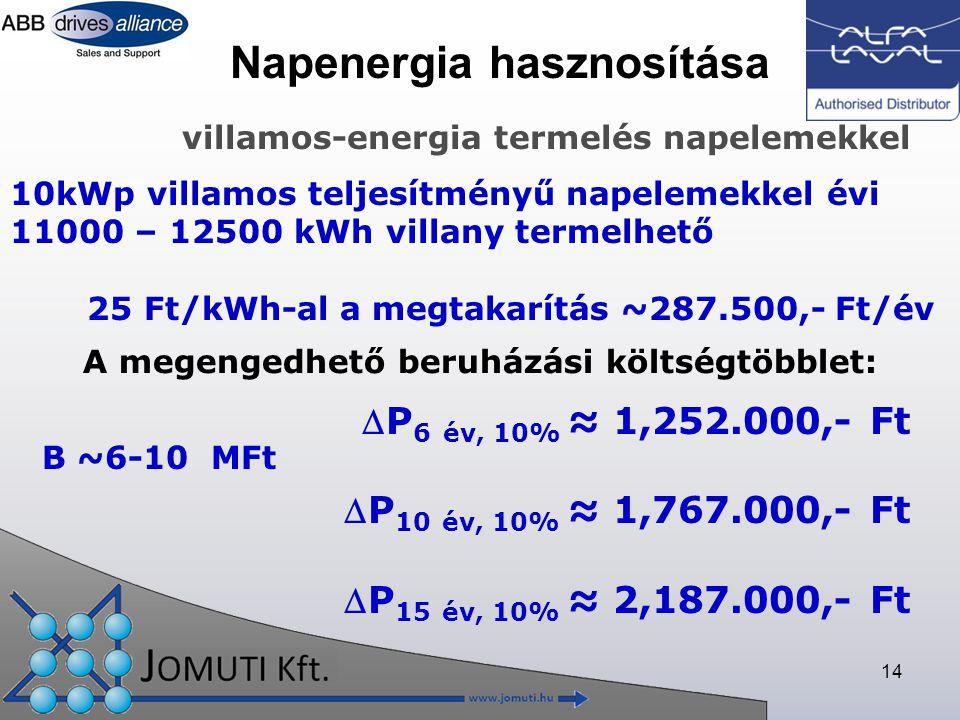 14 Napenergia hasznosítása 10kWp villamos teljesítményű napelemekkel évi 11000 – 12500 kWh villany termelhető 25 Ft/kWh-al a megtakarítás ~287.500,- Ft/év villamos-energia termelés napelemekkel P 6 év, 10% ≈ 1,252.000,- Ft P 10 év, 10% ≈ 1,767.000,- Ft P 15 év, 10% ≈ 2,187.000,- Ft A megengedhető beruházási költségtöbblet: B ~6-10 MFt