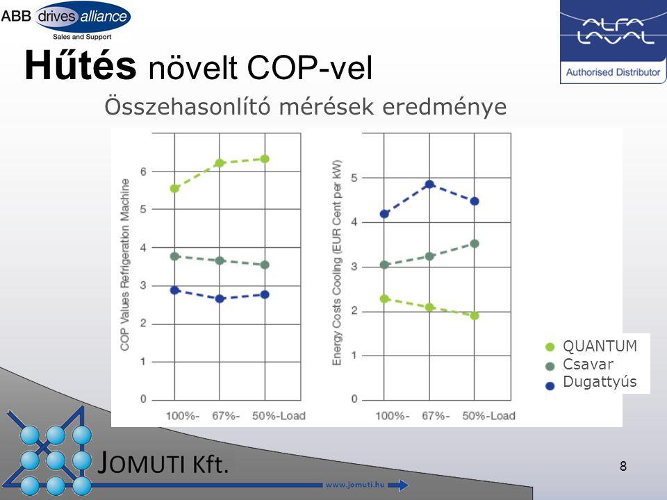 8 Hűtés növelt COP-vel Összehasonlító mérések eredménye QUANTUM Csavar Dugattyús