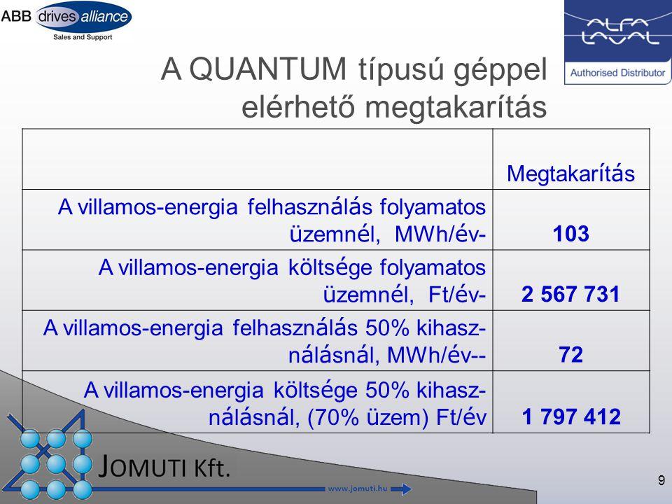 9 A QUANTUM típusú géppel elérhető megtakarítás Megtakar í t á s A villamos-energia felhaszn á l á s folyamatos ü zemn é l, MWh/ é v- 103 A villamos-energia k ö lts é ge folyamatos ü zemn é l, Ft/ é v- 2 567 731 A villamos-energia felhaszn á l á s 50% kihasz- n á l á sn á l, MWh/ é v-- 72 A villamos-energia k ö lts é ge 50% kihasz- n á l á sn á l, (70% ü zem) Ft/ é v 1 797 412