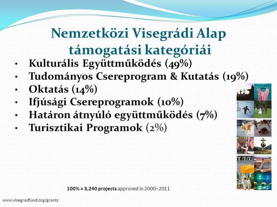 • Kulturális Együttműködés (49%) • Tudományos Csereprogram & Kutatás (19%) • Oktatás (14%) • Ifjúsági Csereprogramok (10%) • Határon átnyúló együttműk