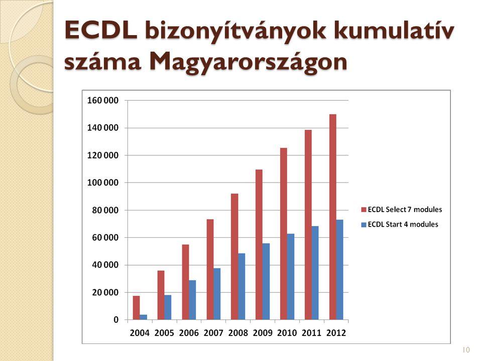 ECDL bizonyítványok kumulatív száma Magyarországon 10