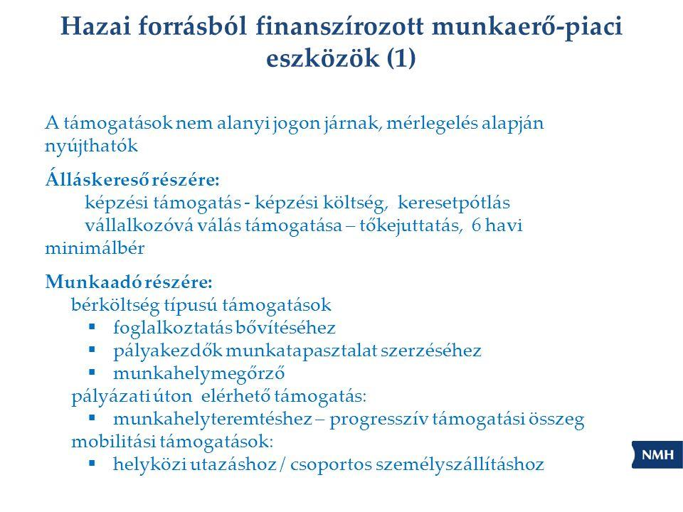 Hazai forrásból finanszírozott munkaerő-piaci eszközök (1) A támogatások nem alanyi jogon járnak, mérlegelés alapján nyújthatók Álláskereső részére: képzési támogatás - képzési költség, keresetpótlás vállalkozóvá válás támogatása – tőkejuttatás, 6 havi minimálbér Munkaadó részére: bérköltség típusú támogatások  foglalkoztatás bővítéséhez  pályakezdők munkatapasztalat szerzéséhez  munkahelymegőrző pályázati úton elérhető támogatás:  munkahelyteremtéshez – progresszív támogatási összeg mobilitási támogatások:  helyközi utazáshoz / csoportos személyszállításhoz