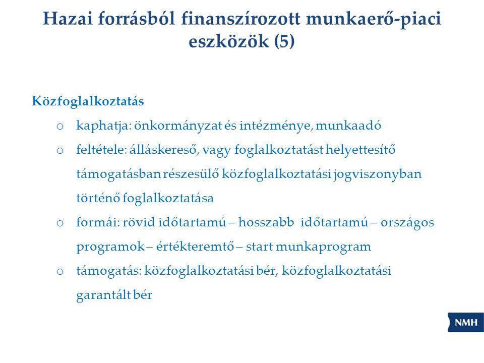 Hazai forrásból finanszírozott munkaerő-piaci eszközök (5) Közfoglalkoztatás o kaphatja: önkormányzat és intézménye, munkaadó o feltétele: álláskereső, vagy foglalkoztatást helyettesítő támogatásban részesülő közfoglalkoztatási jogviszonyban történő foglalkoztatása o formái: rövid időtartamú – hosszabb időtartamú – országos programok – értékteremtő – start munkaprogram o támogatás: közfoglalkoztatási bér, közfoglalkoztatási garantált bér