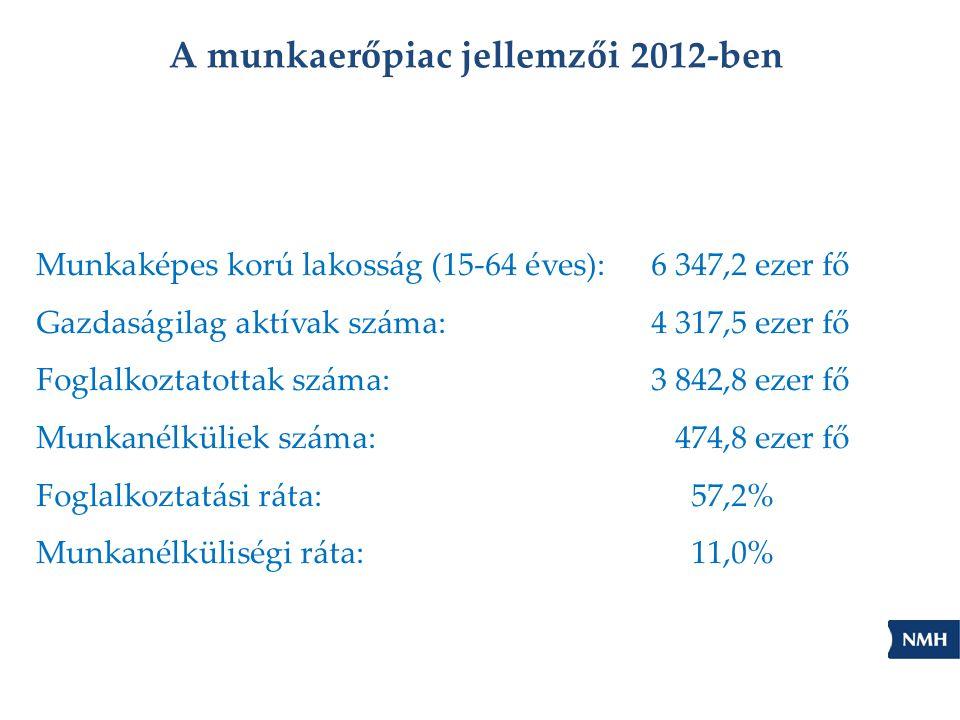 A munkaerőpiac jellemzői 2012-ben Munkaképes korú lakosság (15-64 éves):6 347,2 ezer fő Gazdaságilag aktívak száma:4 317,5 ezer fő Foglalkoztatottak száma:3 842,8 ezer fő Munkanélküliek száma: 474,8 ezer fő Foglalkoztatási ráta:57,2% Munkanélküliségi ráta:11,0%