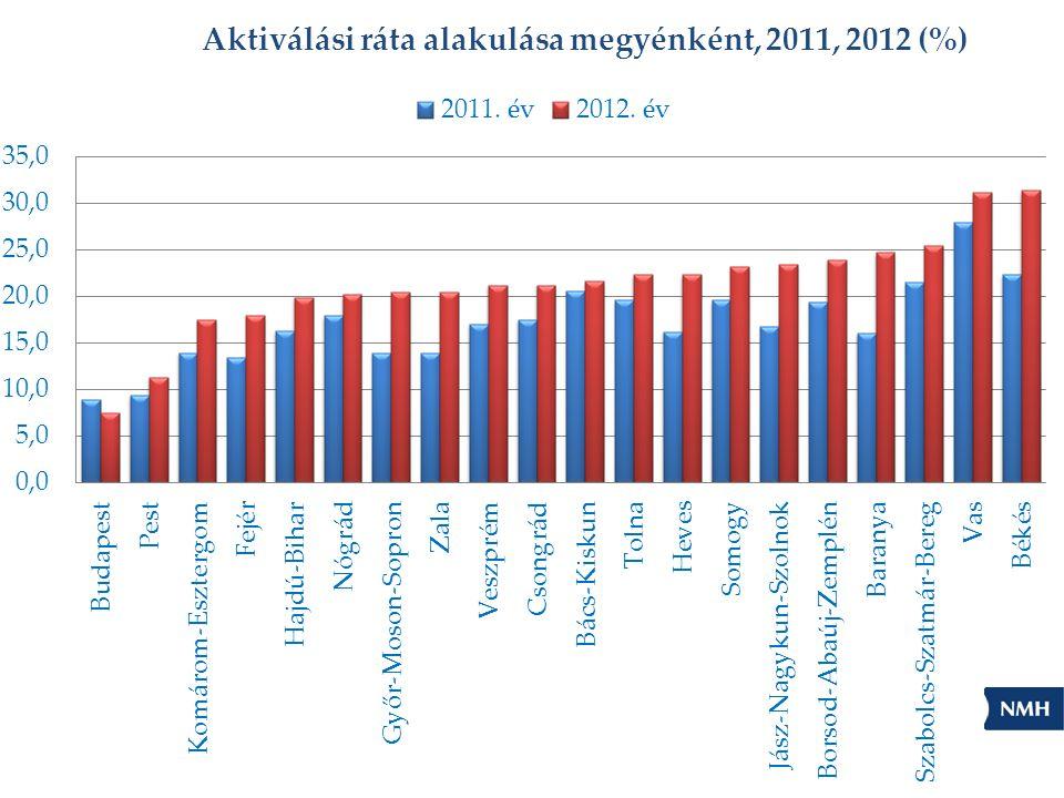 """ESZA forrásból finanszírozott uniós programok TÁMOP 1.1.2 """"A hátrányos helyzetűek foglalkoztathatóságának javítása (Decentralizált programok a konvergencia régiókban) TÁMOP 1.1.4 """"Munkaerő-piaci program a hátrányos helyzetűek foglalkoztatásáért a Közép-magyarországi Régióban Mindkét program célcsoportja: • a legfeljebb alapfokú iskolai végzettséggel rendelkezők, • a pályakezdő álláskeresők, illetve a 25."""