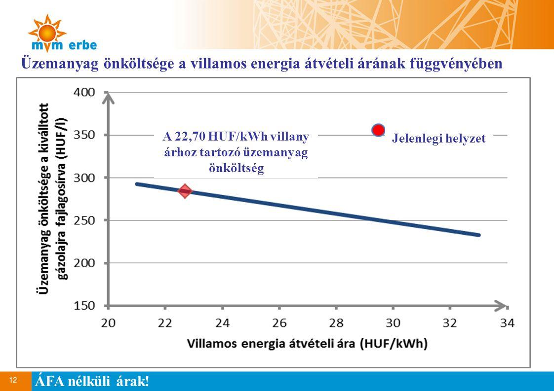12 Üzemanyag önköltsége a villamos energia átvételi árának függvényében ÁFA nélküli árak! A 22,70 HUF/kWh villany árhoz tartozó üzemanyag önköltség Je