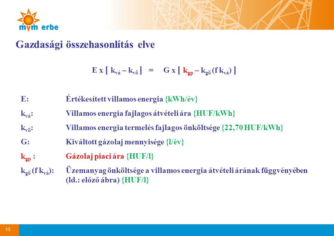 13 Gazdasági összehasonlítás elve E x [ k vá – k vö ] = G x [ k gp – k gö (f k vá ) ] E:Értékesített villamos energia {kWh/év} k vá :Villamos energia fajlagos átvételi ára {HUF/kWh} k vö :Villamos energia termelés fajlagos önköltsége {22,70 HUF/kWh} G:Kiváltott gázolaj mennyisége {l/év} k gp :Gázolaj piaci ára {HUF/l} k gö (f k vá ):Üzemanyag önköltsége a villamos energia átvételi árának függvényében (ld.: előző ábra) {HUF/l}