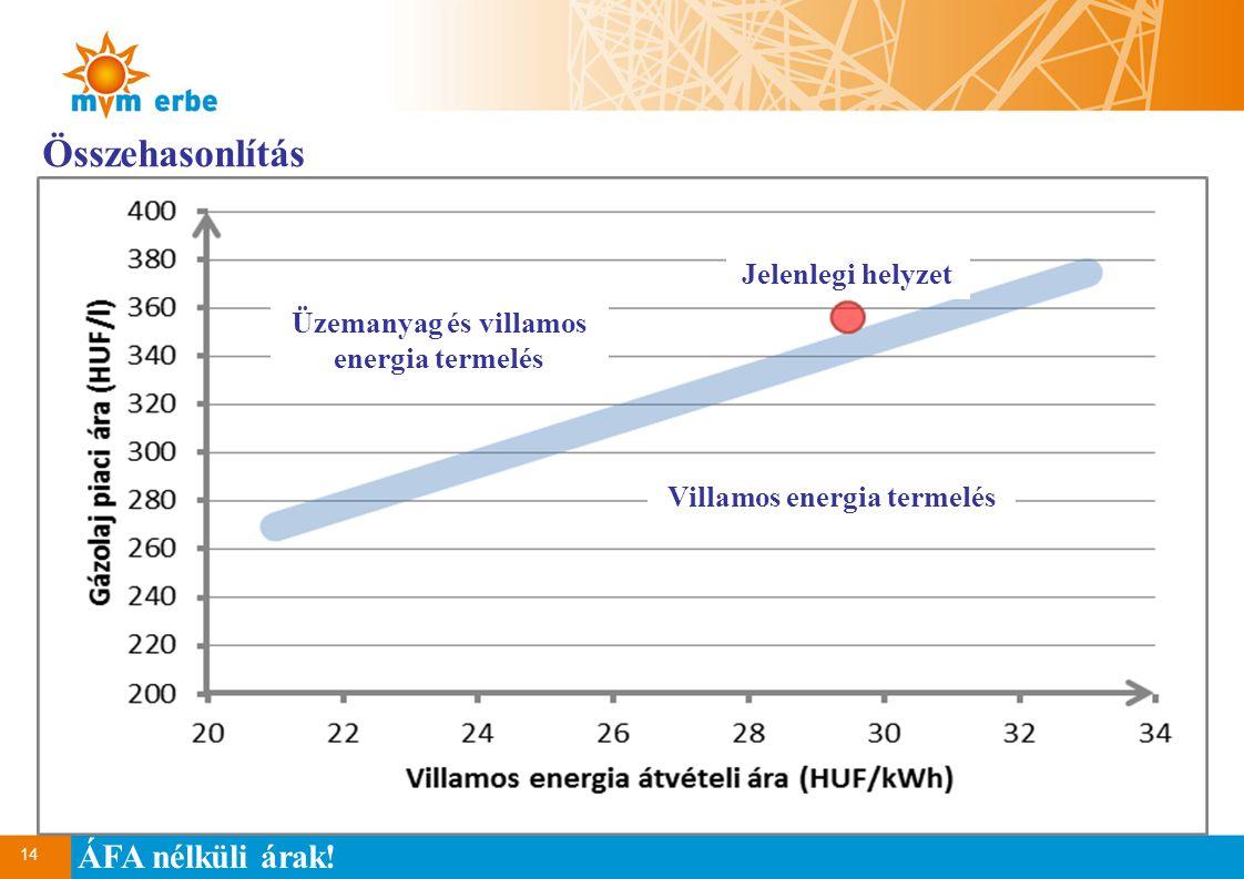 14 Összehasonlítás ÁFA nélküli árak! Üzemanyag és villamos energia termelés Villamos energia termelés Jelenlegi helyzet