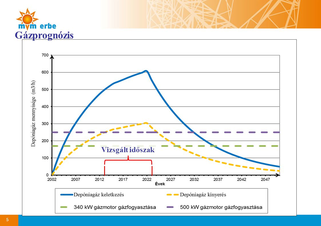 5 Gázprognózis Vizsgált időszak