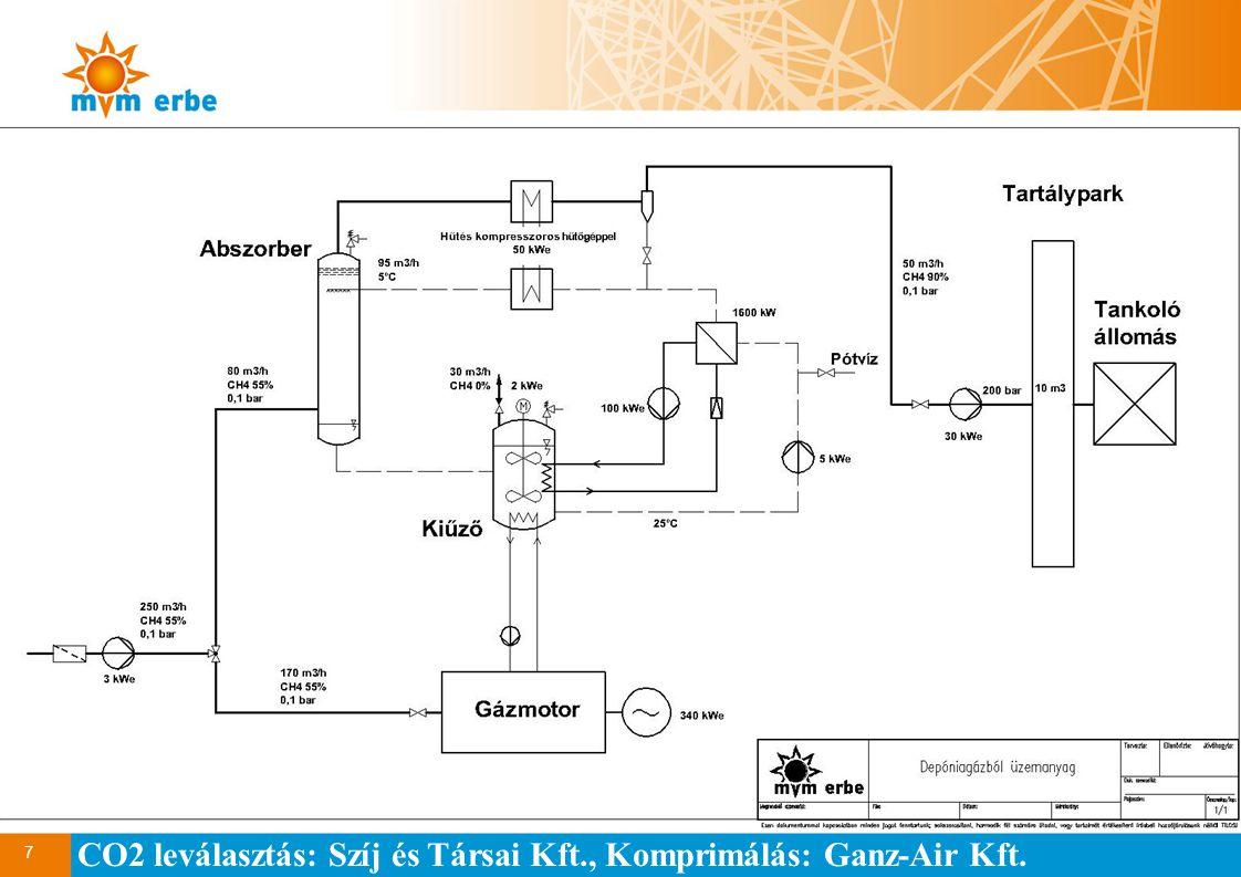 7 CO2 leválasztás: Szíj és Társai Kft., Komprimálás: Ganz-Air Kft.