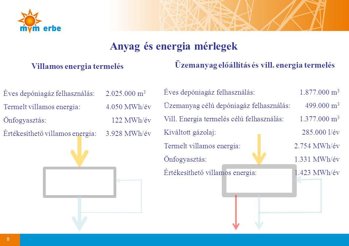 8 Anyag és energia mérlegek Villamos energia termelés Éves depóniagáz felhasználás: 2.025.000 m 3 Termelt villamos energia:4.050 MWh/év Önfogyasztás: 122 MWh/év Értékesíthető villamos energia:3.928 MWh/év Üzemanyag előállítás és vill.