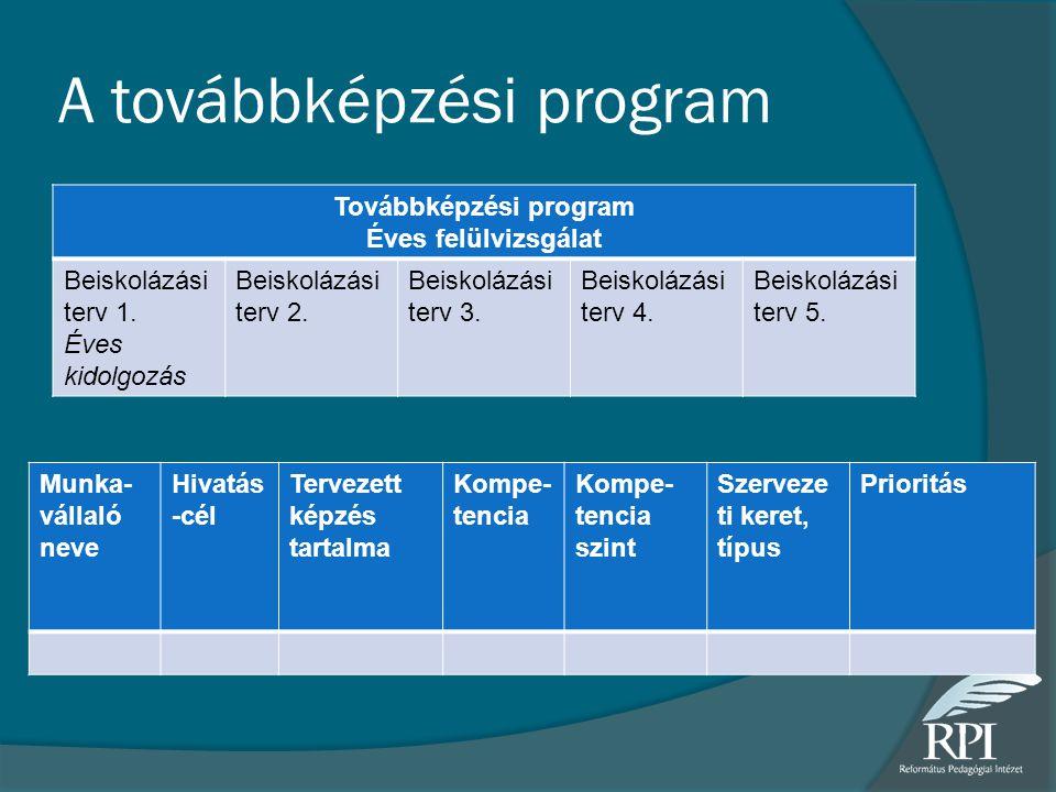 A továbbképzési program Továbbképzési program Éves felülvizsgálat Beiskolázási terv 1. Éves kidolgozás Beiskolázási terv 2. Beiskolázási terv 3. Beisk